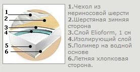 Ортопедический матрас Magniflex Pratico