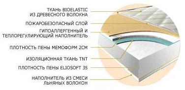 Ортопедический матрас Magniflex Naturcomfort