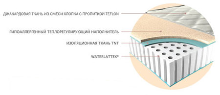Ортопедический матрас Magniflex Waterlatex