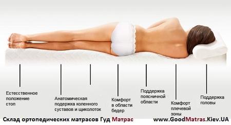 Ортопедический матрас Sleep&Fly Extra отзывы
