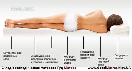 ⏩ Ортопедические матрасы 160 на 200 ⚡ 180х200 ↔ 80х190 + ЛЮБОЙ РАЗМЕР купить в Киеве