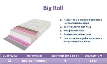 Матрас Big Roll Take&Go - купить от ЕММ